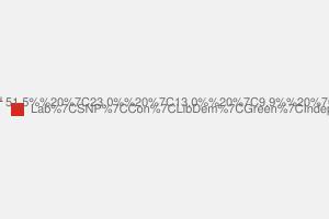 2010 General Election result in East Kilbride, Strathaven & Lesmahagow